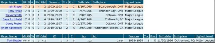 7-Game Islanders Stats